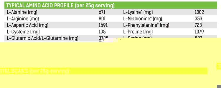 PhD Diet Whey Amino Acid Profile